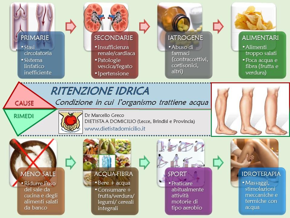 ritenzione idrica medicinali